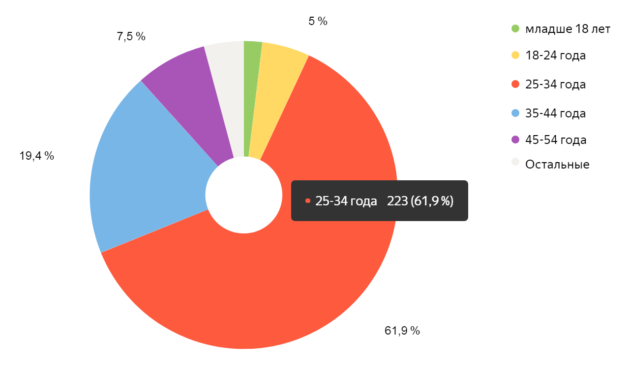 Анализ аудитории сайта по возрастным группам
