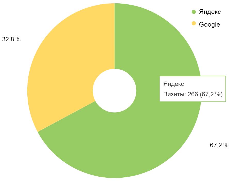 Соотношение трафика из Яндекса и Google