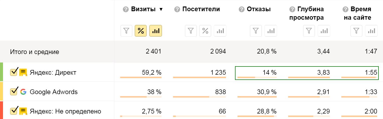 Анализ трафика с Яндекс.Директа