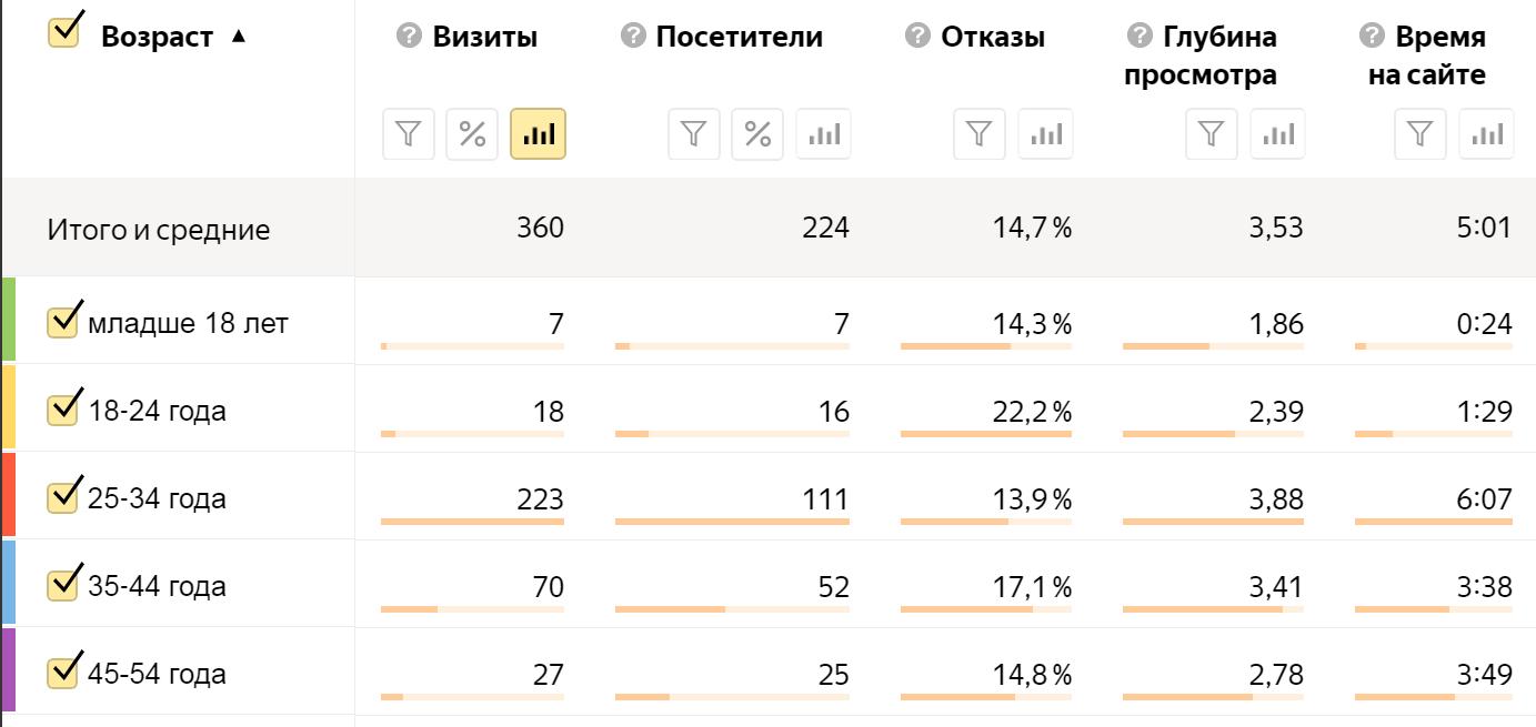 Анализ возрастных групп посетителей сайта