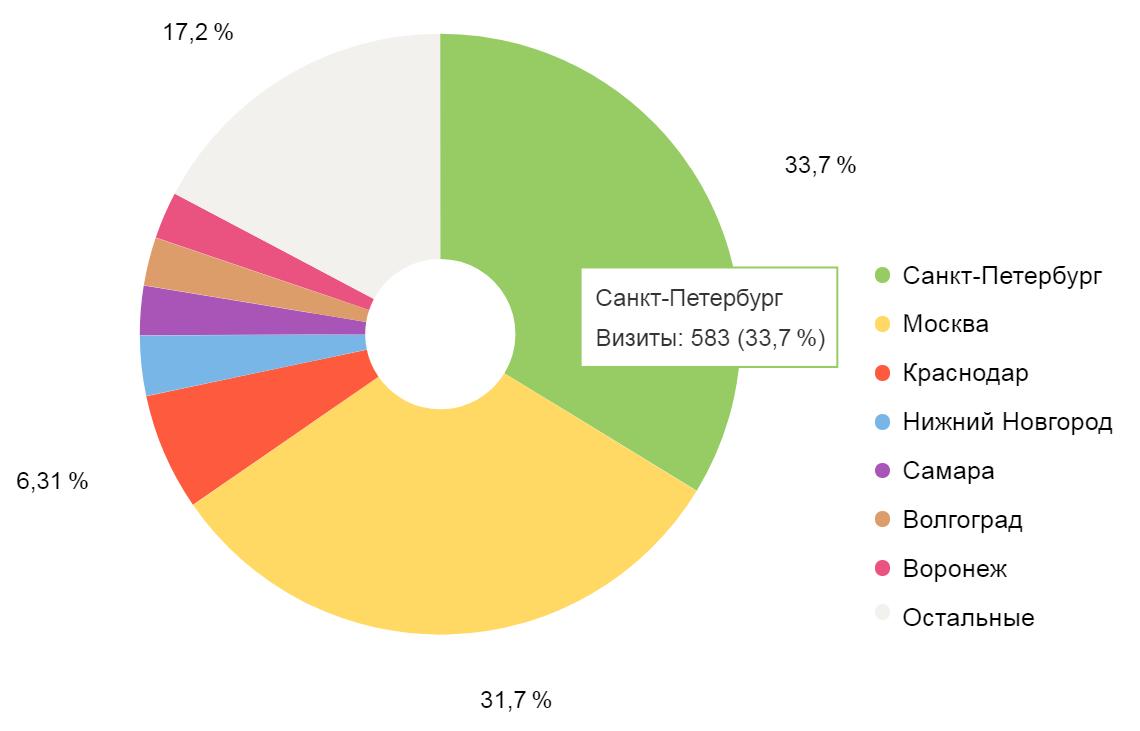 Распределение посетителей сайта по городам