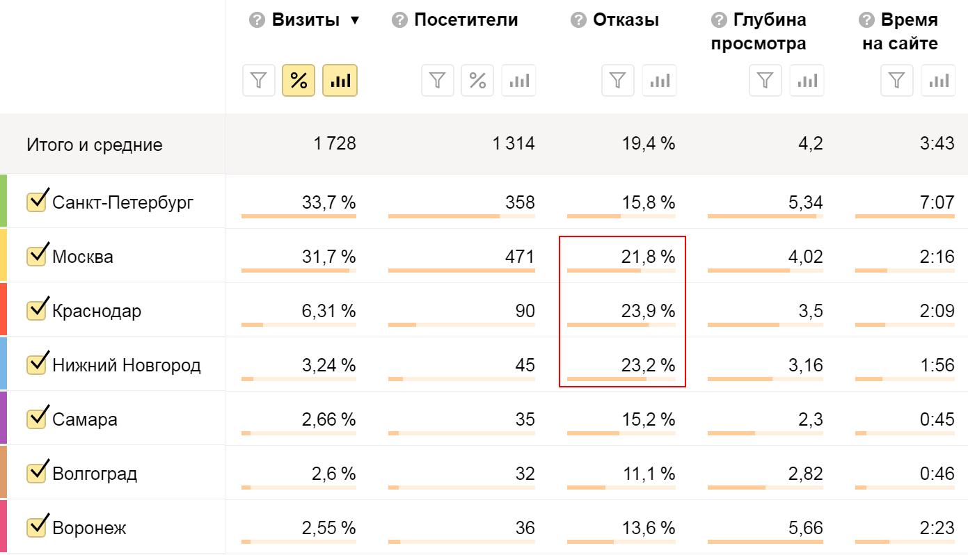 Анализ показателя отказов в зависимости от города