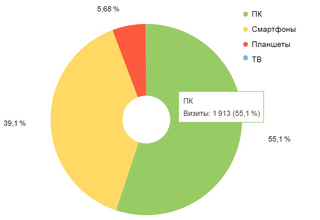 Распределение пользователей по типу используемых устройств