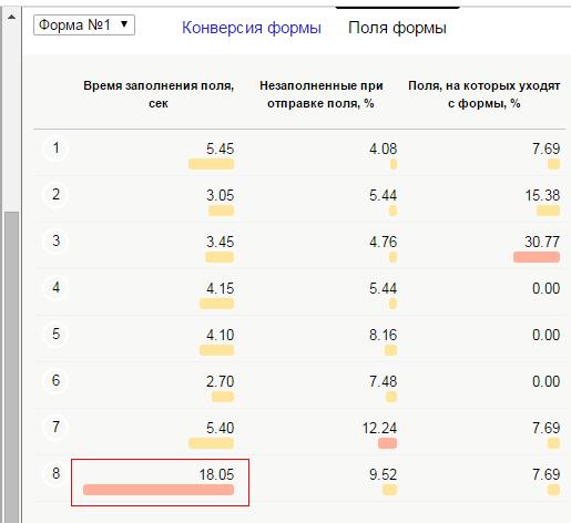 Анализ статистики формы