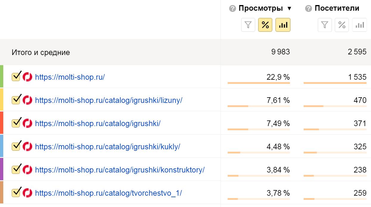 Анализ количества просмотров страниц