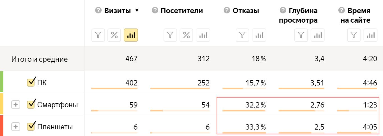 Таблица распределения пользователей по типам устройств