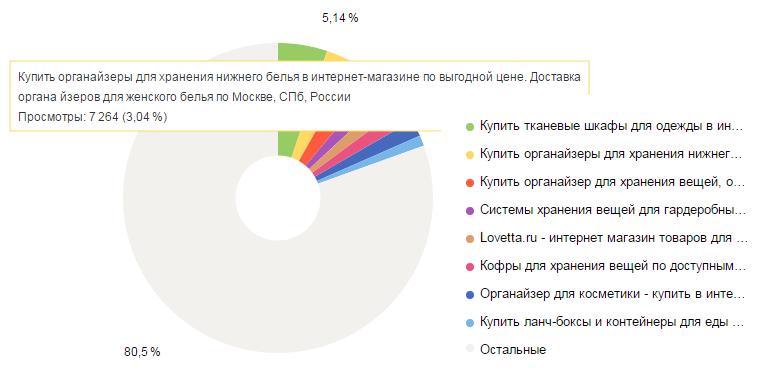Анализ данных Яндекс.Метрики