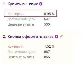 Анализ конверсии сайта