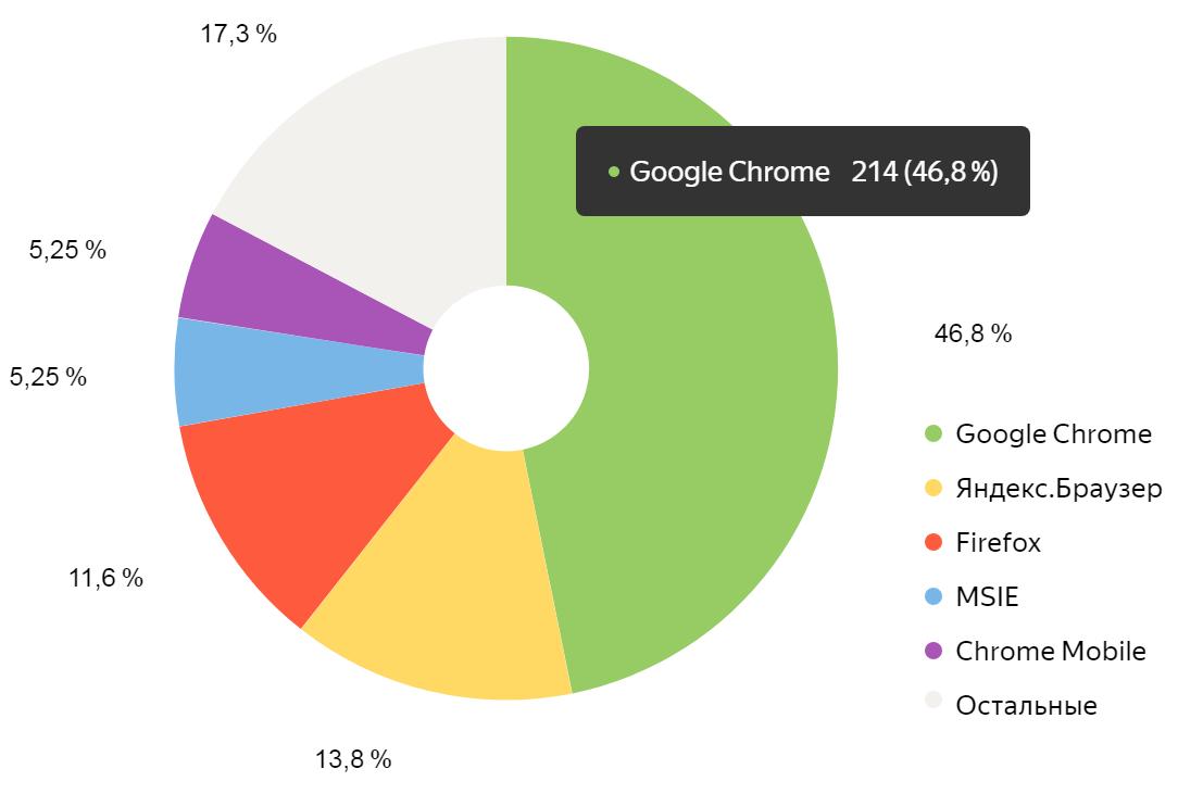 Анализ использования браузеров