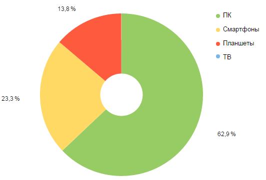 Статистика используемых устройств
