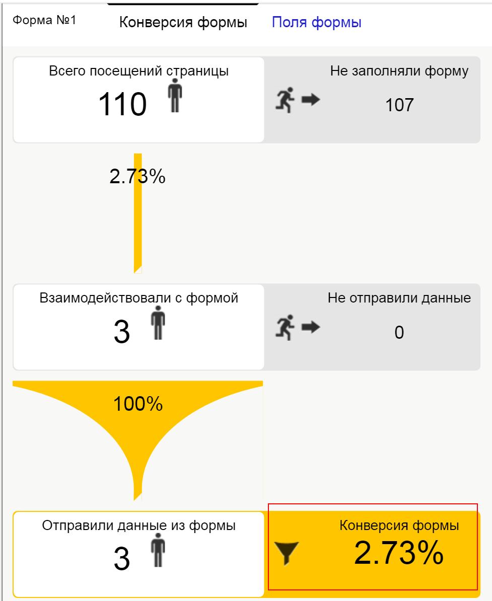 Анализ конверсии формы