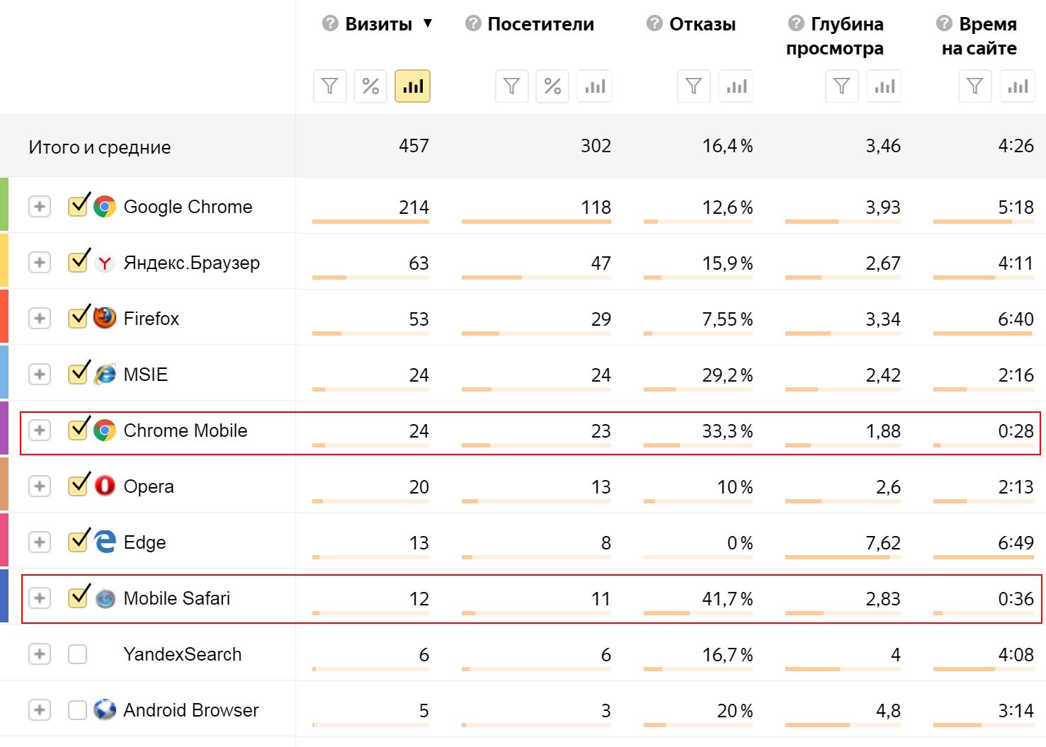 Таблица распределения браузеров