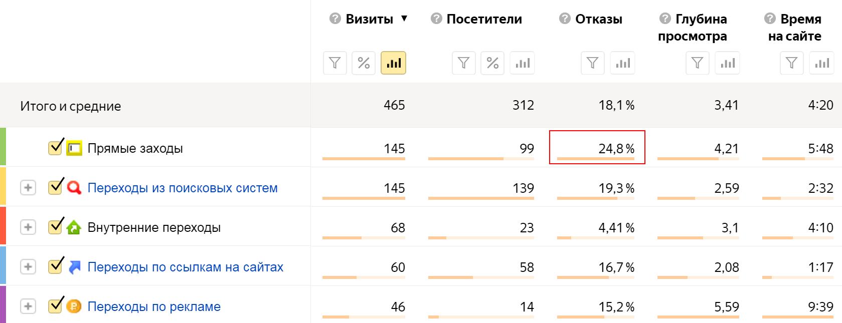 Анализ показателя отказов сайта