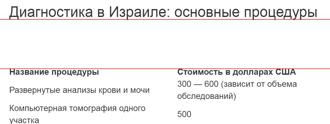 Ошибки в макетах сайта