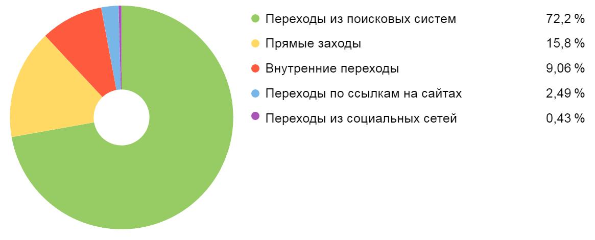 Анализ источников трафика