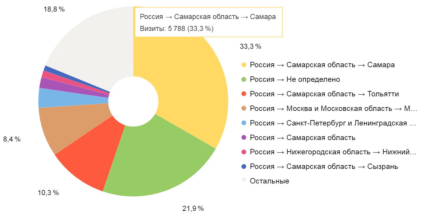Регионы посетителей сайта