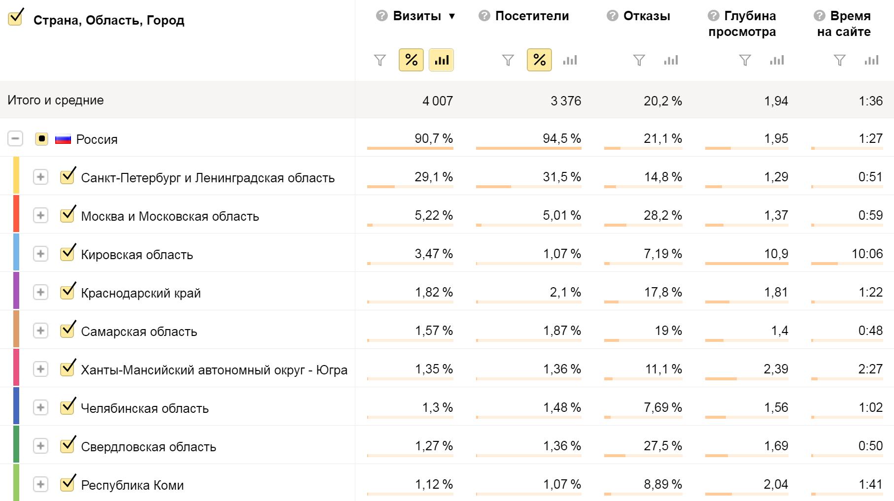 Распределение пользователей по регионам