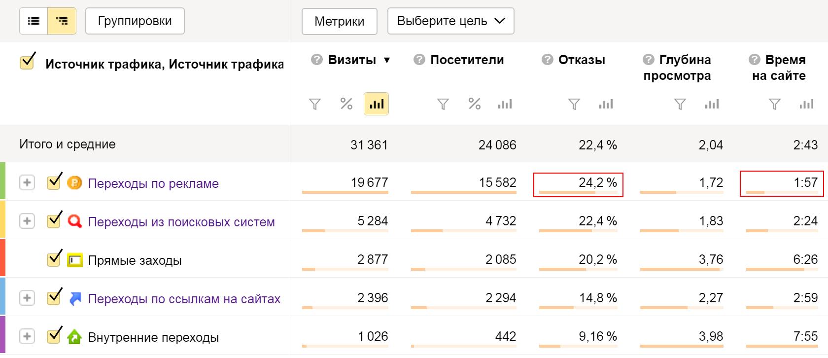 Анализ показателей качества трафика