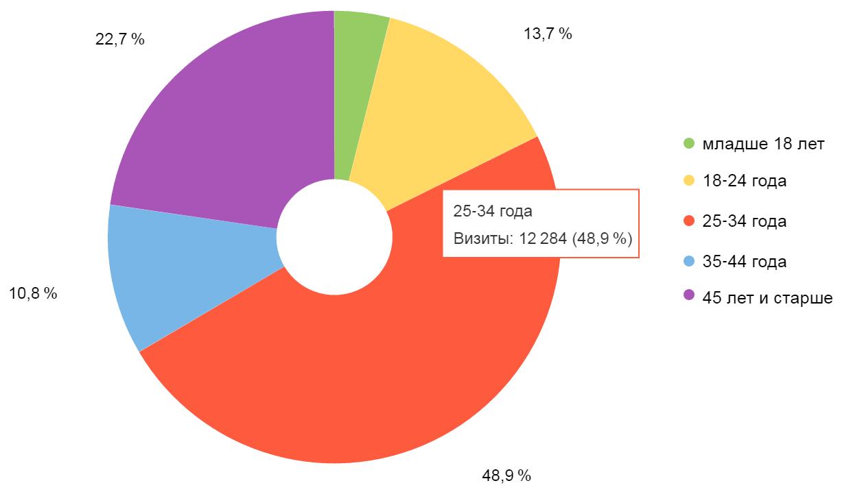 Анализ целевой аудитории