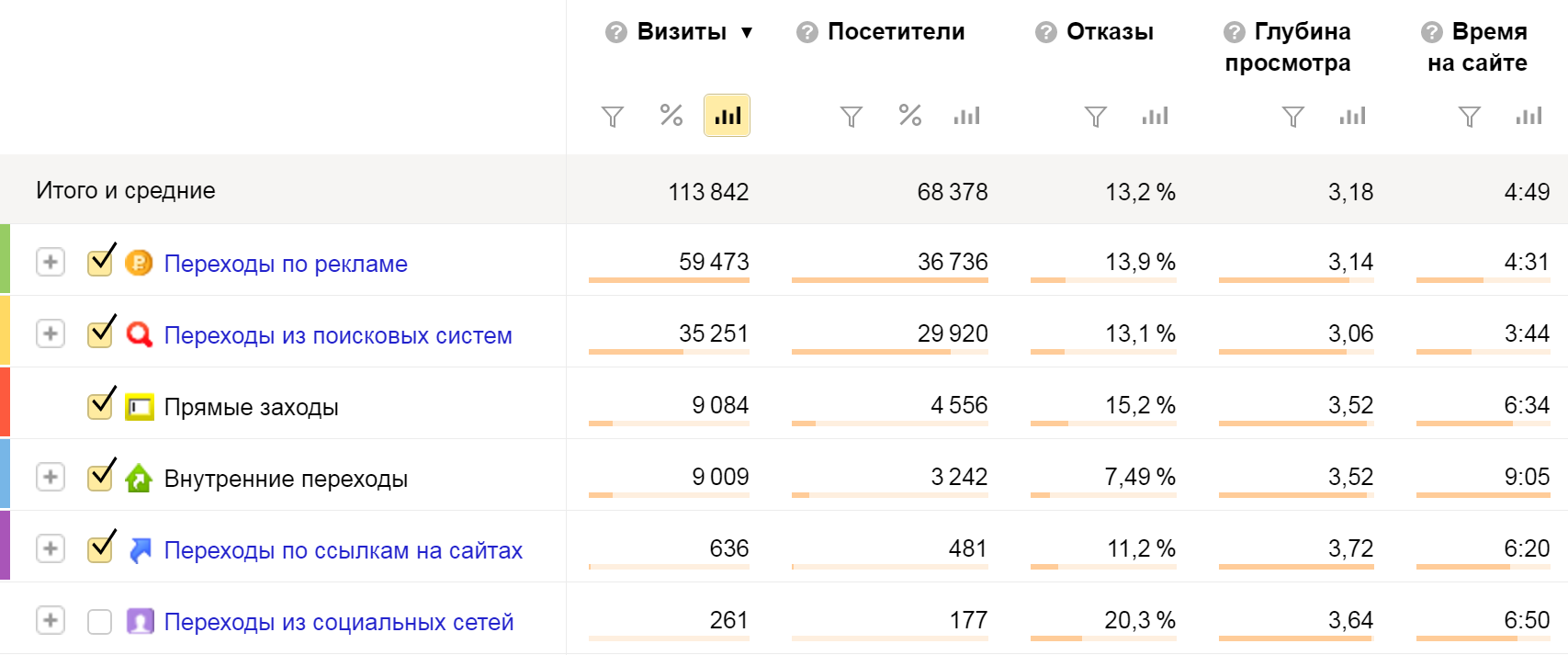 Статистика сайта по источникам трафика