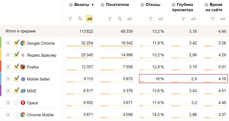 Анализ статистики по браузерам