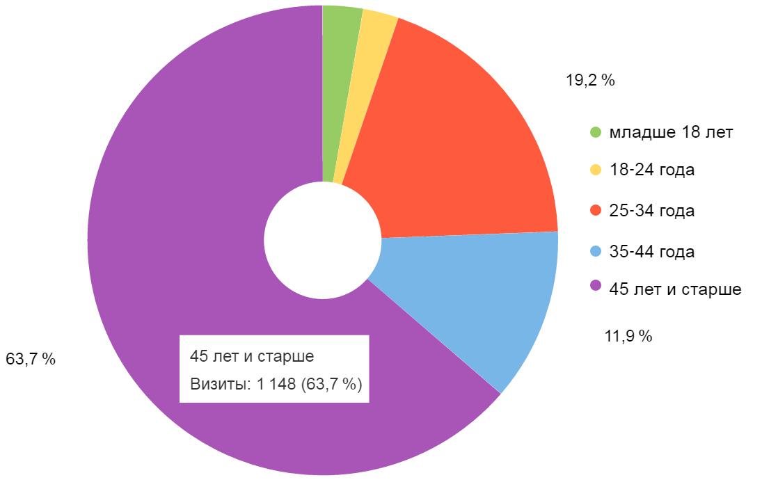 Анализ возраста посетителей