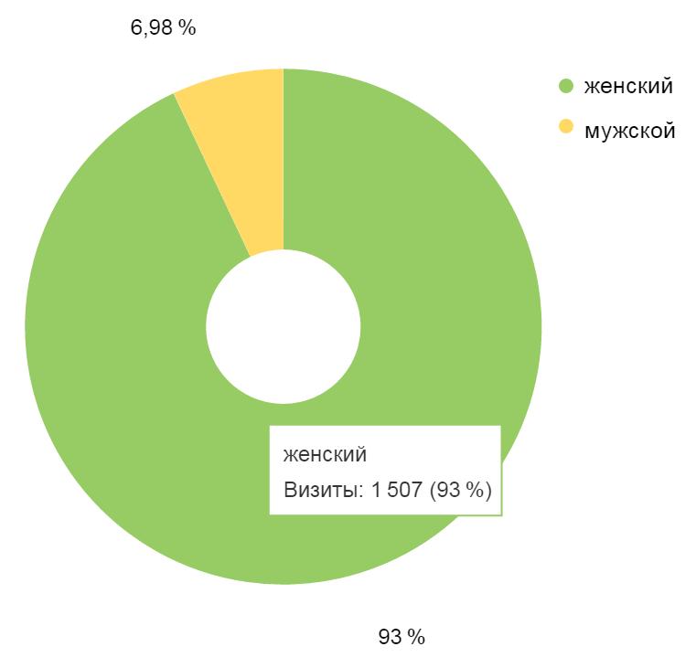 Анализ аудитории сайта