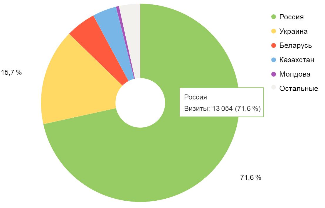 География пользователей сайта