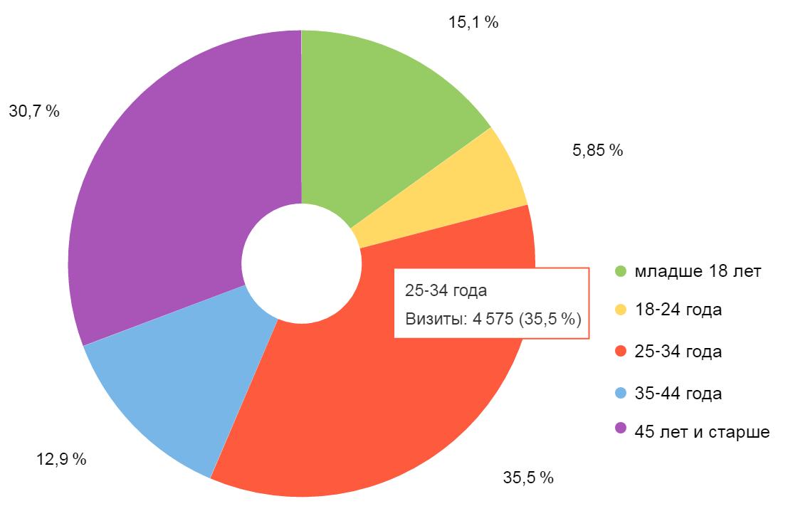 Распределение аудитории сайта по возрастным группам
