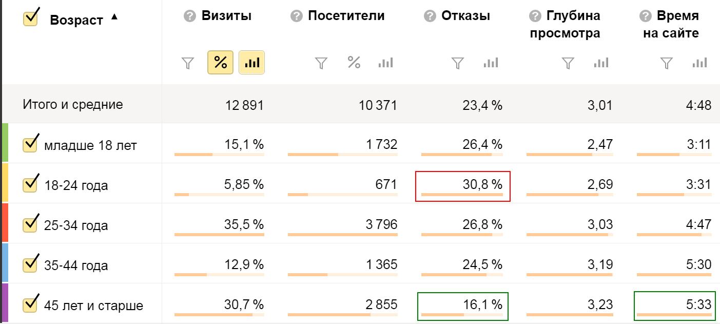 Анализ показателей сайта