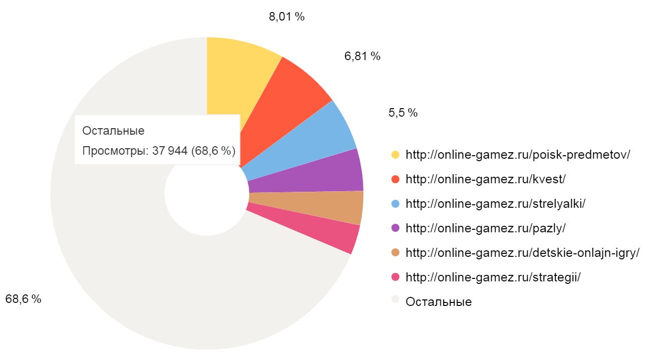 Популярные разделы сайта