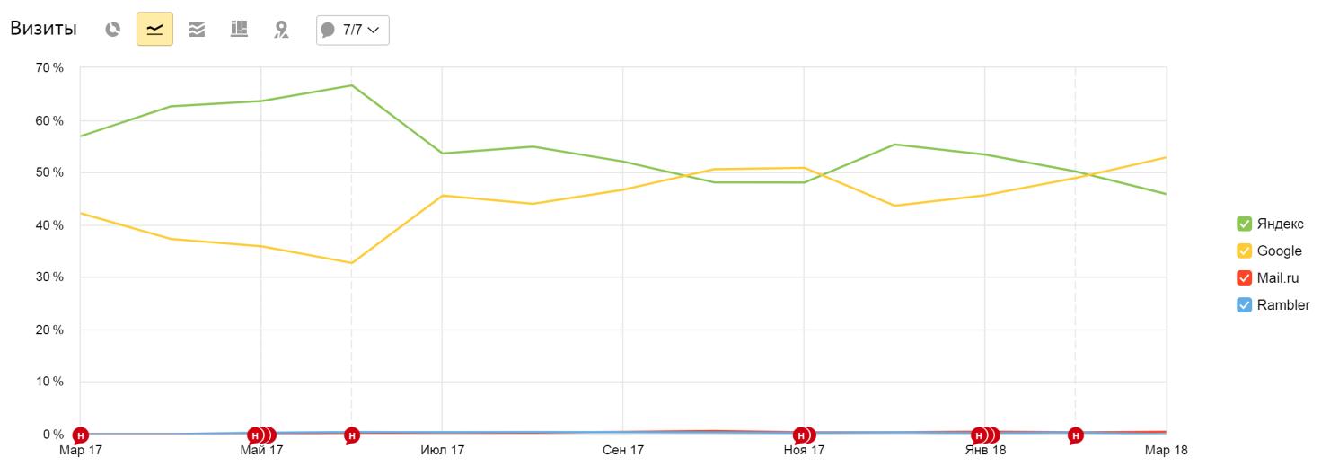 Анализ динамики поискового трафика