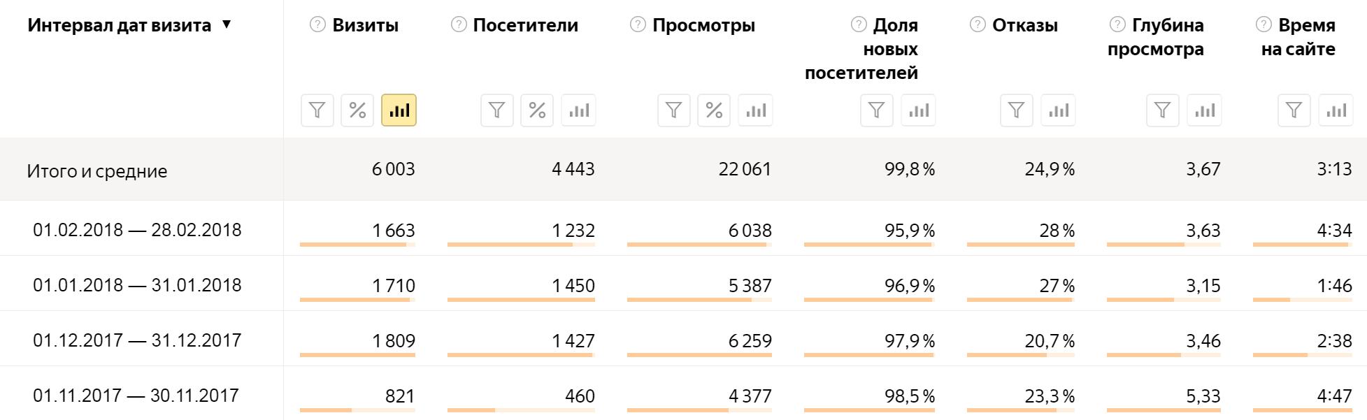 Количество визитов в месяц