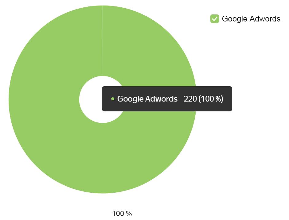 Источники рекламного трафика