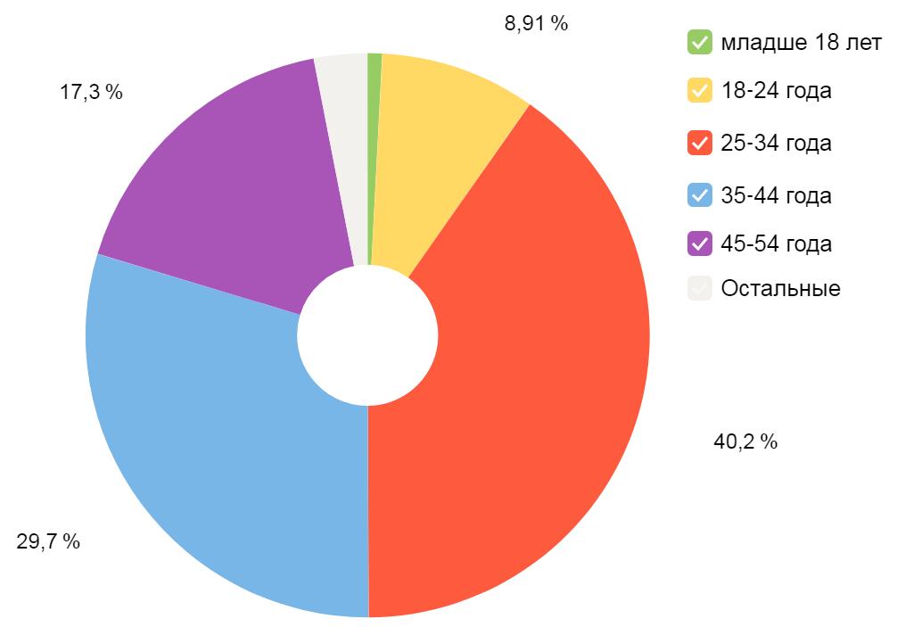Аудитория сайта по возрастным группам