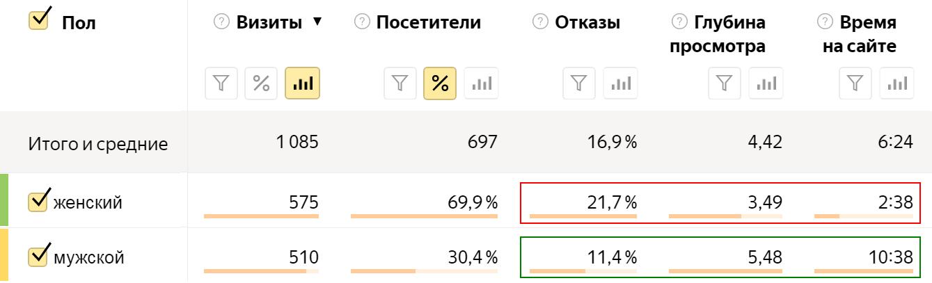 Анализ качества трафика сайта