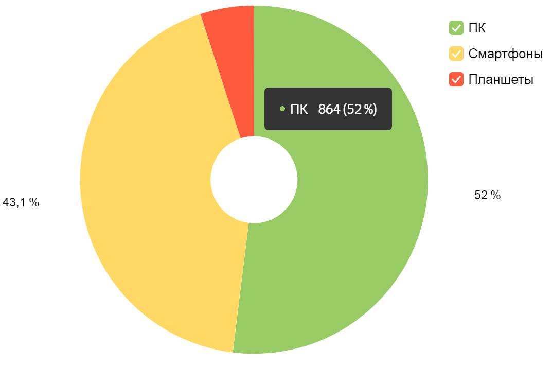 Статистика по используемым устройствам