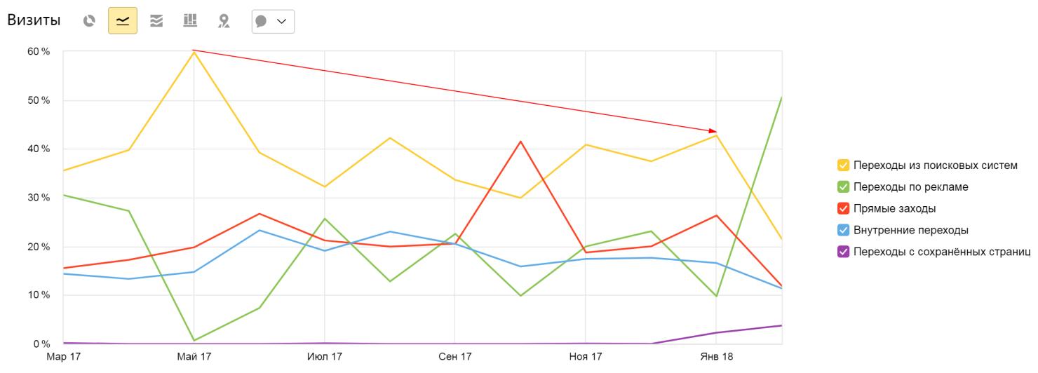 Снижение поискового трафика