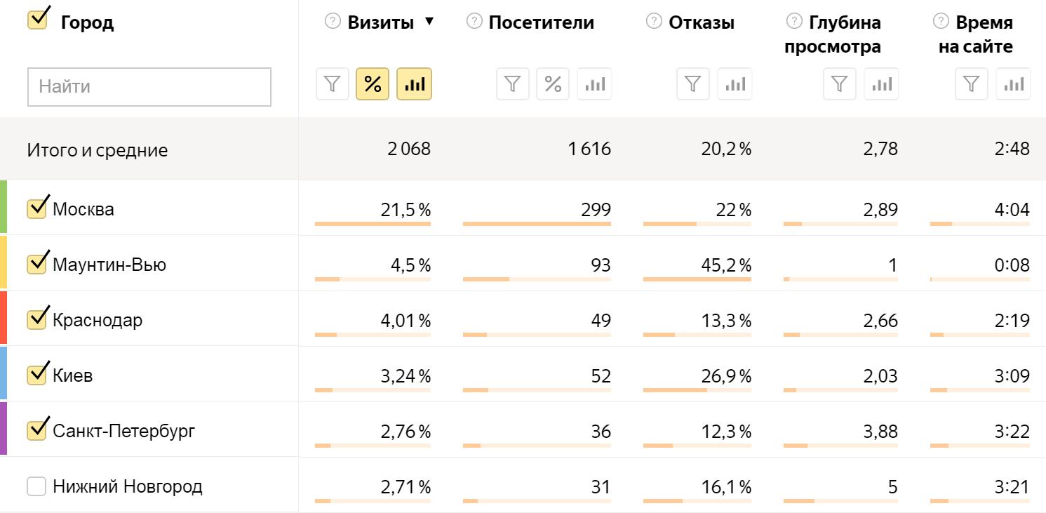 Статистика пользователей по городам