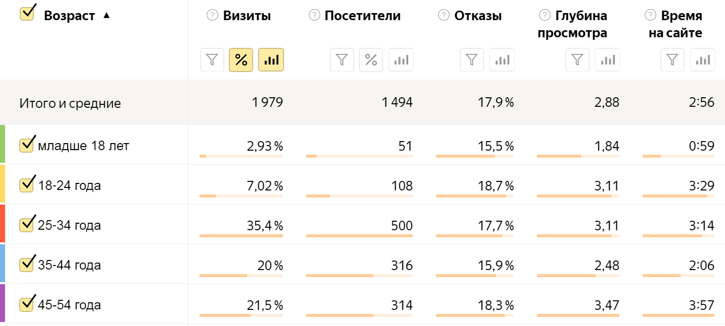 Распределение возрастных групп