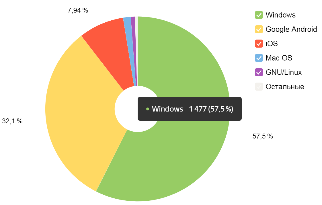 Статистика по операционным системам