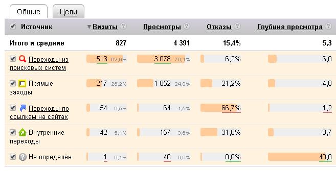 Аудит Яндекс.Метрики