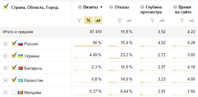 Аудит географии пользователей сайта
