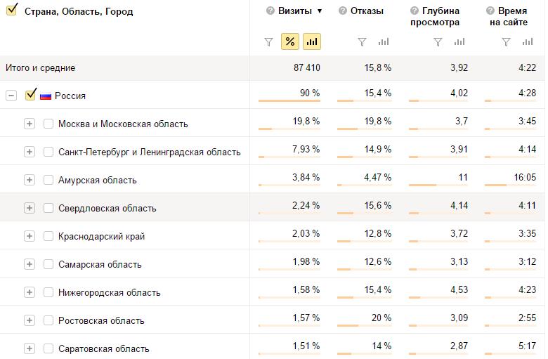 Анализ городов посетителей сайта