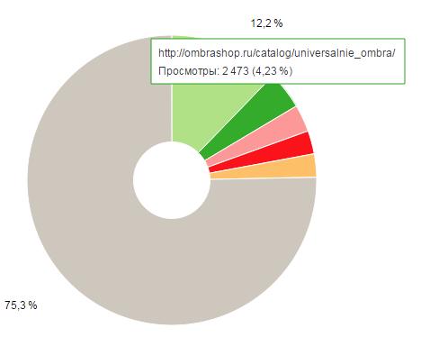 Анализ посещаемости страницы каталога