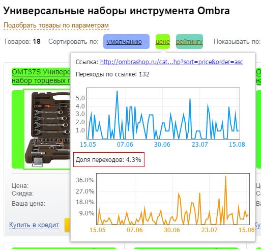 Анализ данных карты ссылок