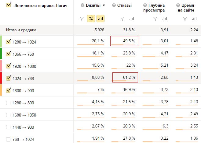 Анализ разрешений экрана пользователей