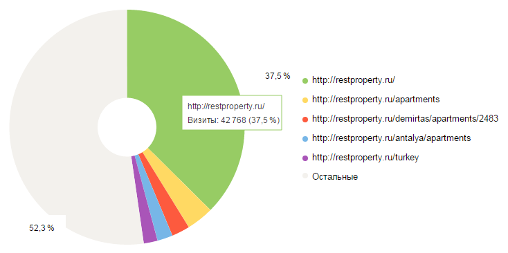 Анализ посещаемости главной страницы