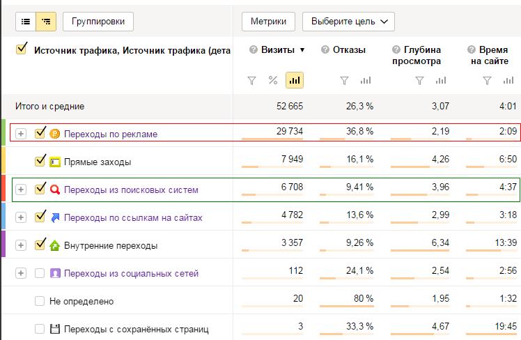 Анализ показателей по источникам трафика