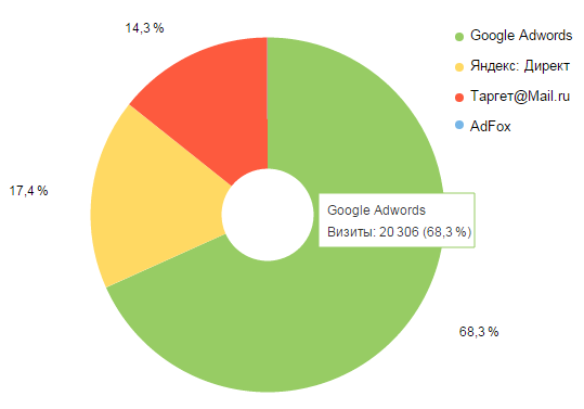 Распределение рекламного трафика